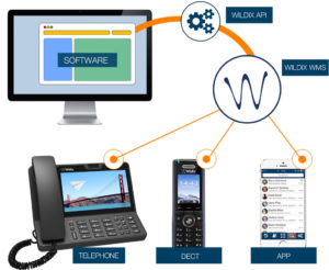 integrazioni TAPI e webAPI